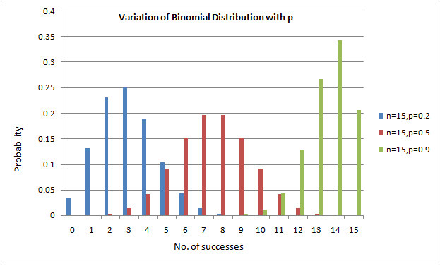 All That I Study: How Binomial and Poisson Distributions Vary