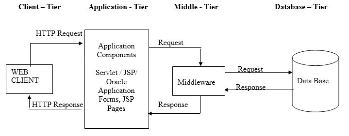 Application architecture single tier architecture two for Architecture 2 tiers