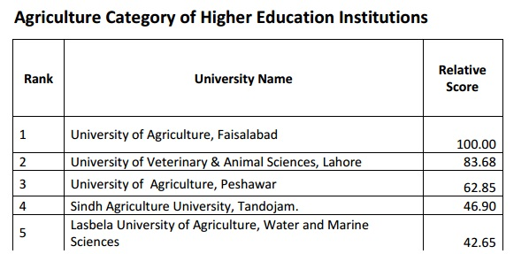 quality of higher education in pakistan The ucg act 1974 was repealed and the new ordinance is came into place with the name of higher education commission ordinance 2002 and after that this institution is responsible for the higher education policy in pakistan, quality of education (quality control), the main purpose of introducing this institution is to uplift the education sector.