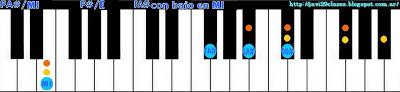 acorde piano chord (FA# con bajo en MI) o (SOLb bajo en MI)
