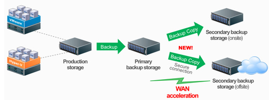 Features of Veeam Backup and Replication v7