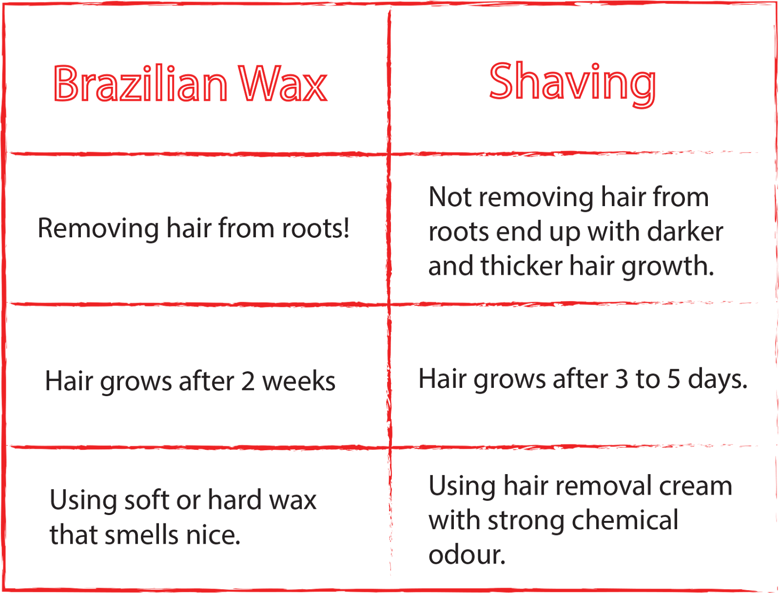 Amelie's Blog : Virgin Brazilian Wax Experience @STRIP Mid ...