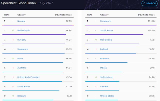Speedtest Global Index