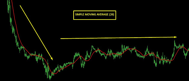 simple moving average sideway