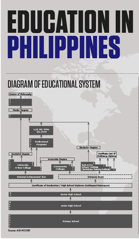 Education System in the Philippines