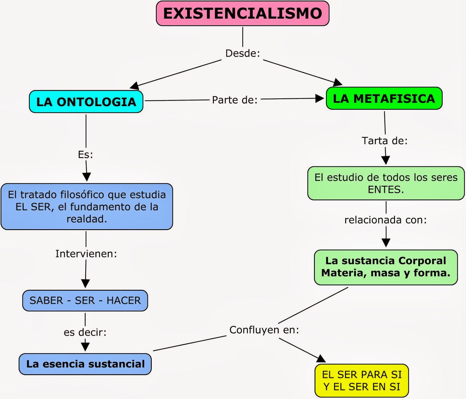 el existencialismo es un humanismo pdf completo