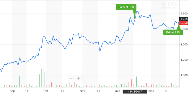[SELL] NASDAQ:LRAD (LRAD Corporation) 25th Jan 2018 sold at 2.35