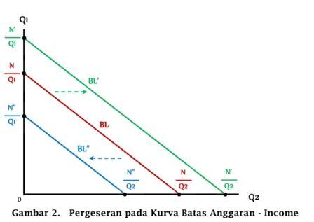 Pergeseran pada Kurva Batas Anggaran akibat perubahan income - www.ajarekonomi.com