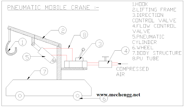 Diagram Of Fabrication Of Pneumatic Mobile Crane