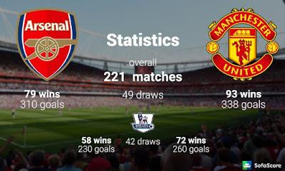 Prediksi Arsenal vs Manchester United - Liga Inggris Sabtu 2 Desember 2017