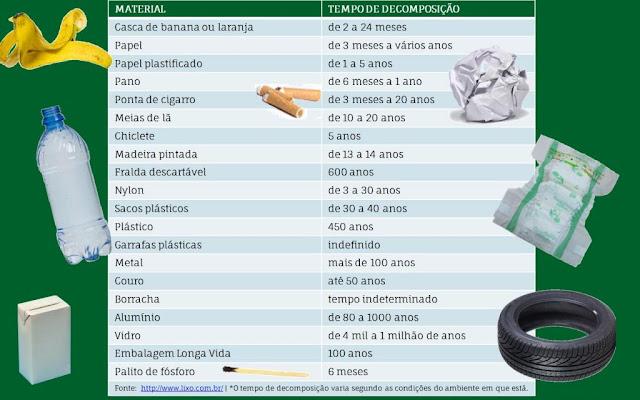 Potes decorados e a tabela de decomposição de materiais