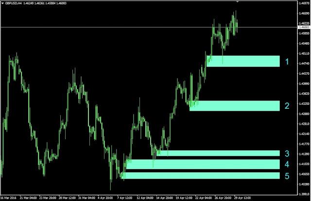 Forex outlook, GBPUSD H4 Chart