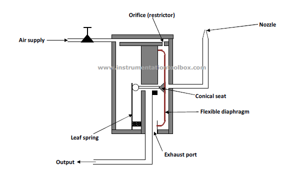 Basics of Flapper Nozzle System and Pneumatic Relays Used