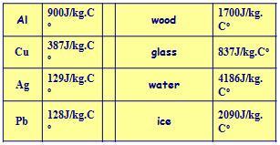 تعريف وقانون السعة الحرارية
