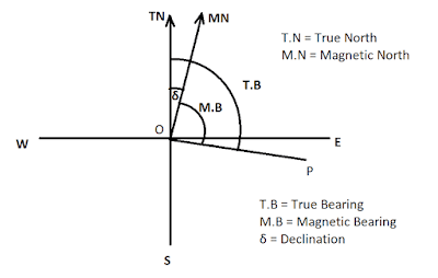 Calculate True Bearing From Magnetic Bearing When Declination is 5°30՛ E