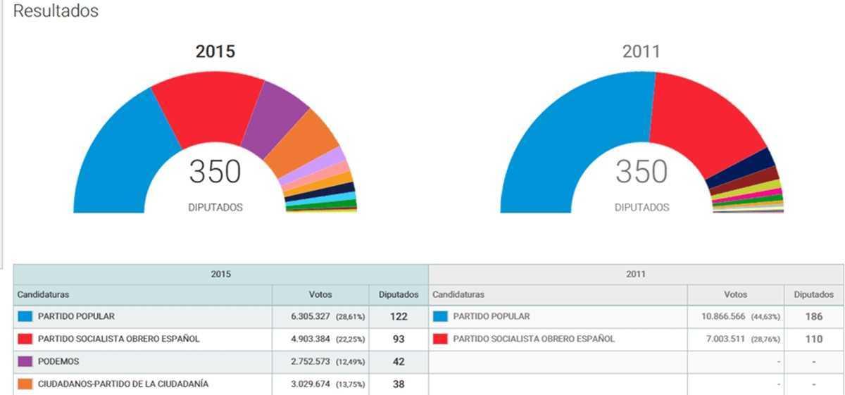 Resultados elecciones España