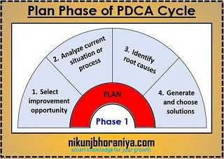 Plan Phase of PDCA Cycle