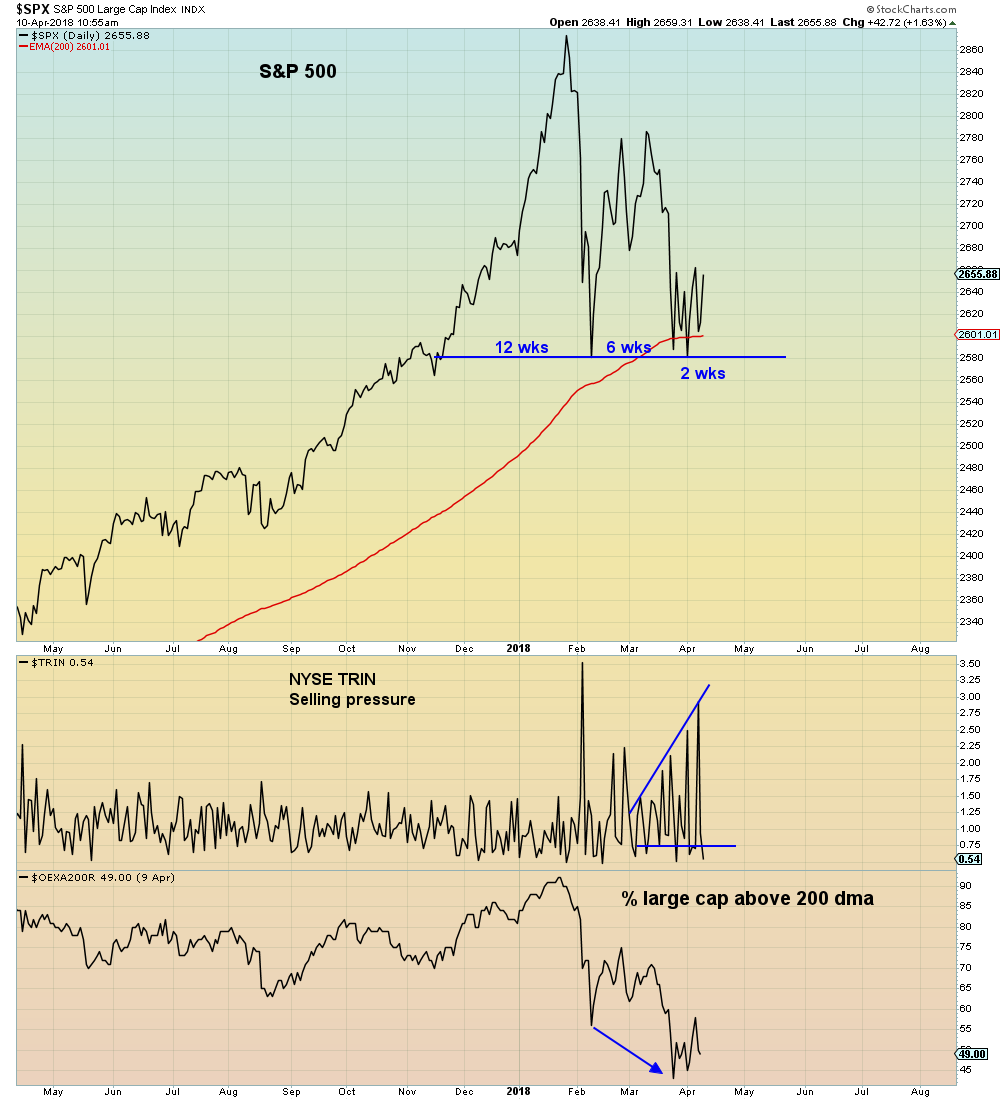 all of these failed rallies have led to massive money outflow as institutions take advantage of the fake bid to unload