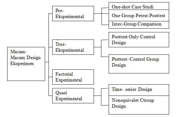 5 Contoh Desain Penelitian Karya Ilmiahmakalah