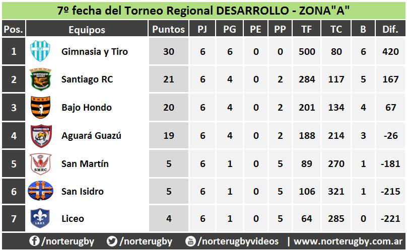 Tabla de posiciones del Torneo Regional Desarrollo 2017 Zona A