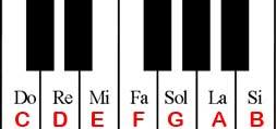 Ký hiệu nốt nhạc sáo trúc