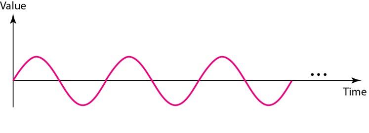 Periodic Analog Signals   Engineer's Knowledge   Analog Signal
