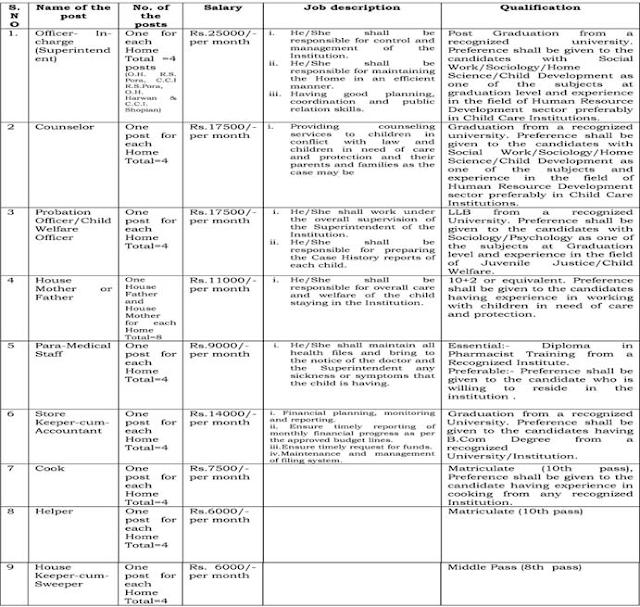 Jobs in social Welfare Department of Jammu and Kashmir - Advertisement 03 of 2016
