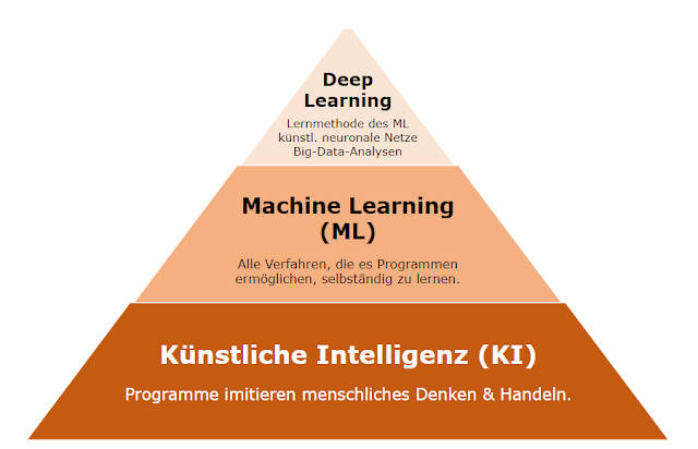 Künstliche Intelligenz, Machine Learning, Deep Learning