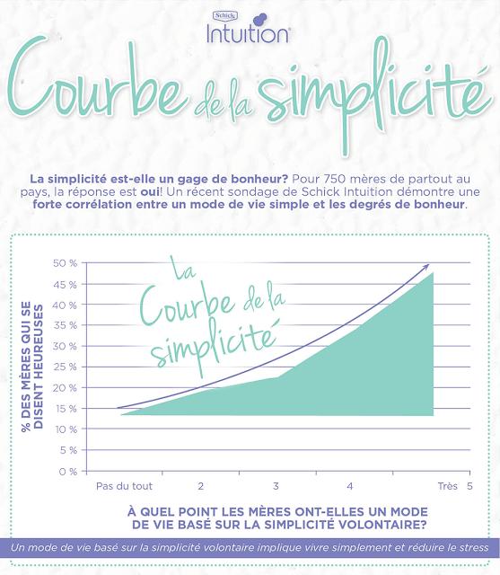 Schick et Futée Savvy Intuition courbe simplicite