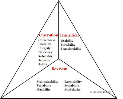 Characteristics of a Good Software,Qualities of Good Software, Quality triangle wikipedia