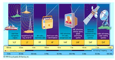 Teknologi yang Dialokasikan pada Pita UHF dan VHF pada Channel TV Swasta