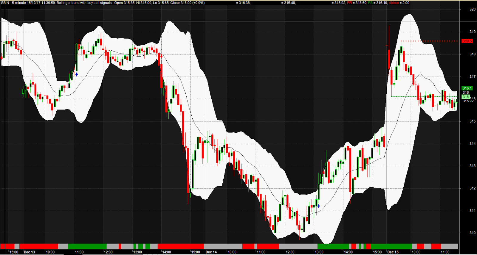 Bollinger bands buy and sell signals afl