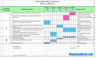 Pemetaan KD Kelas 6 SD/MI Kurikulum 2013 Revisi 2018
