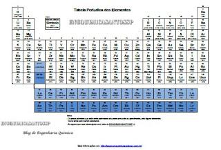 tabela periodica engquimicasantossp