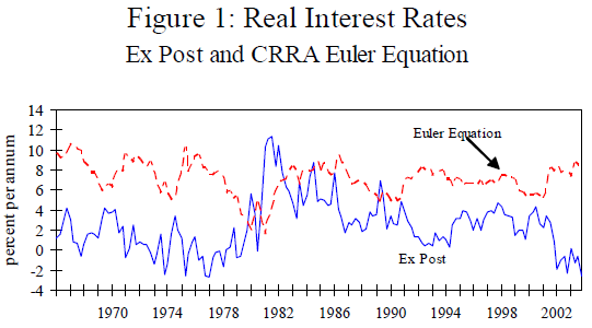 Noahpinion: The equation at the core of modern macro