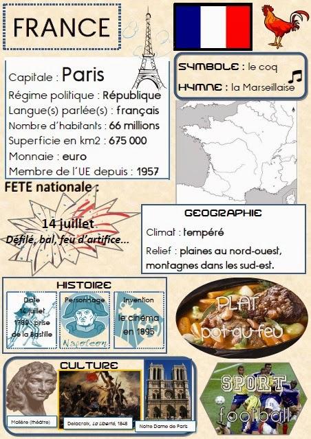 Co wiesz o Francji? - informacje o symbolach Francji 4 - Francuski przy kawie