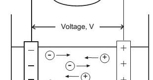 TEORI CONDUCTIVITY (KONDUKIVITI) METER : conductivitymeter