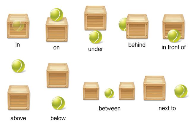 inobasol english eleventh 2016  prepositions of place
