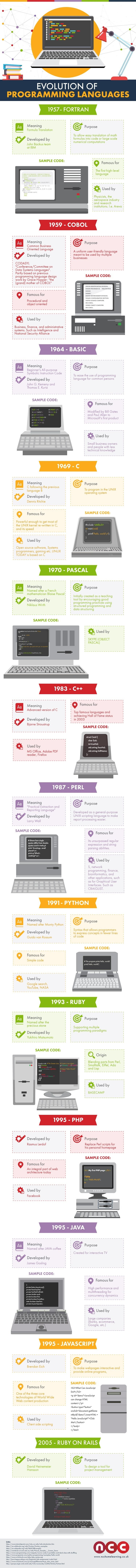 The Evolution of Computer Language - #Infographic