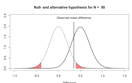 Understanding common misconceptions about p-values