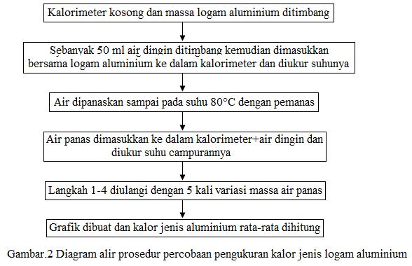 diagram alir prosedur kalorimeter