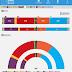 ESPAÑA ▪ Elecciones generales ▪ Encuesta NC Report para La Razón ▪ Julio 2018
