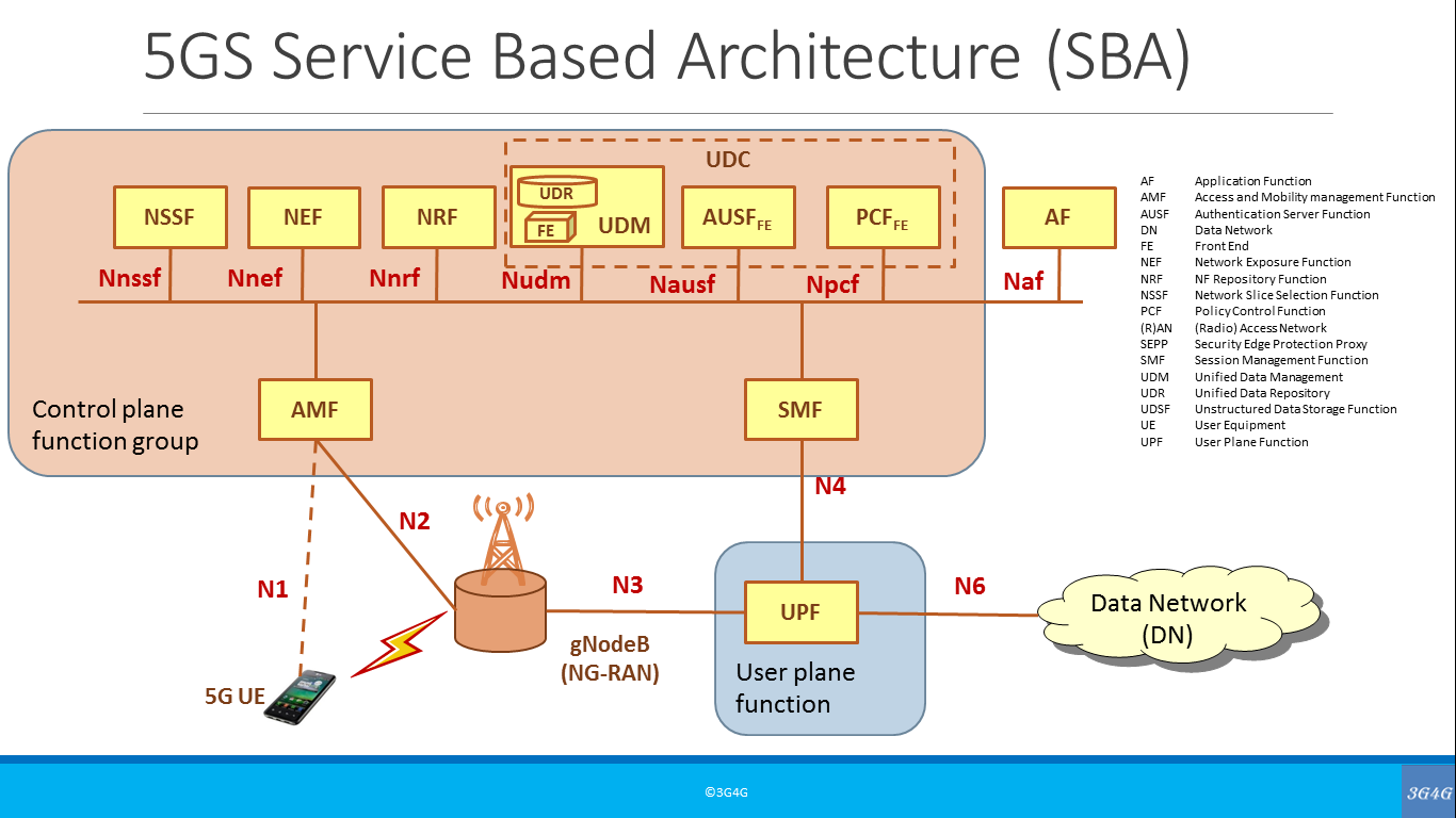 The 3g4g Blog Network Architecture