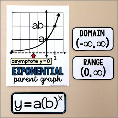 Exponential functions parent graph on an Algebra 2 word wall
