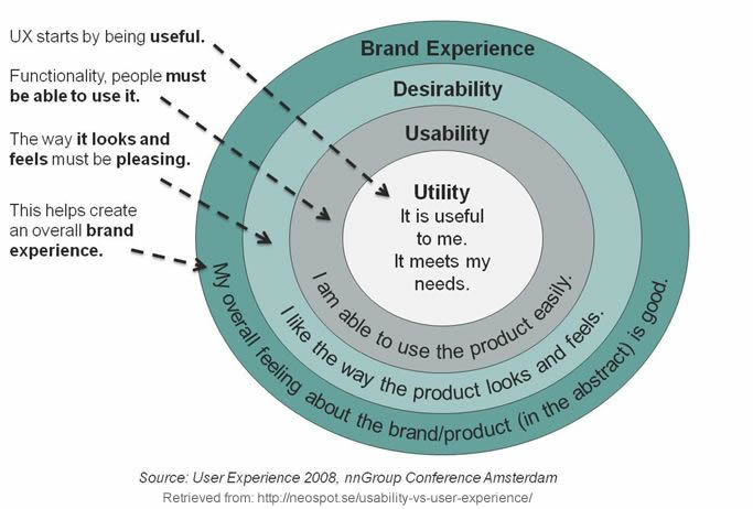 Concentric circle diagram illustrating usability as a subset of user experience