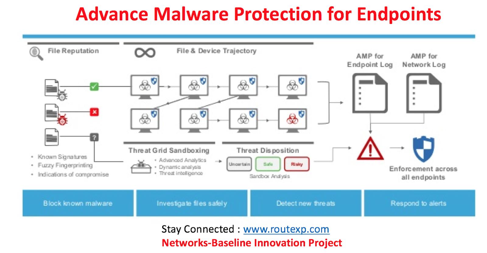 Comparing AMP for End Points: Cisco Vs Carbon Black Security  Route XP