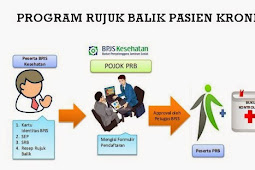 Lengkap : Mekanisme program rujuk balik BPJS Kesehatan