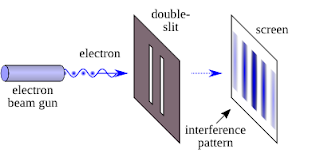 A diagram of the classic double-slit experiment