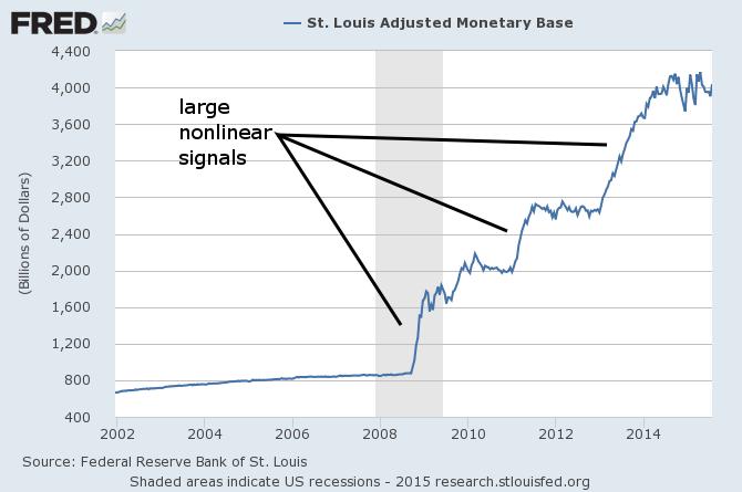 Information Transfer Economics: Nonlinear Signals of Unusual Size