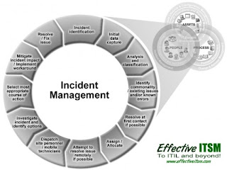 The Difference Between Incident Managment and Problem Management
